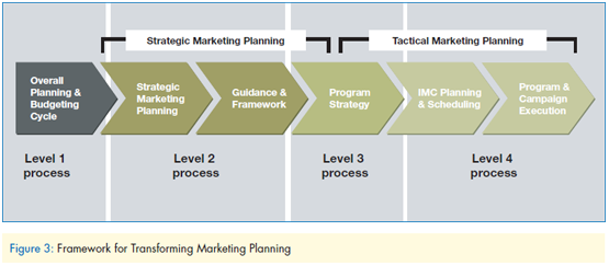 sales and step marketing plan Step 7 - tactical marketing tools tactical marketing tools are the marketing activities which often make up a company's marketing communications plan they are to tools to get the message out there, to reinforce it at every point of contact and to make the sales process as easy as possible.